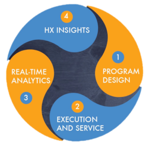 Market Research Process – The SeeLevel HX Customer Experience & Mystery Shopping